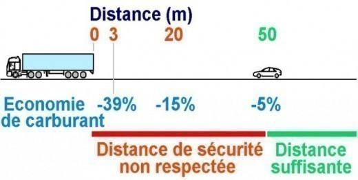 Pornic (44) vers Pau (64) -> 561 Km Aspiration-d-un-camion-sur-autoroute-economie-et-danger