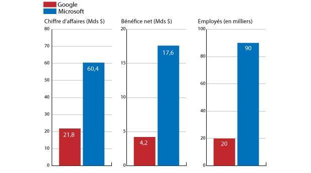 Bénéfices et chiffres d'affaires