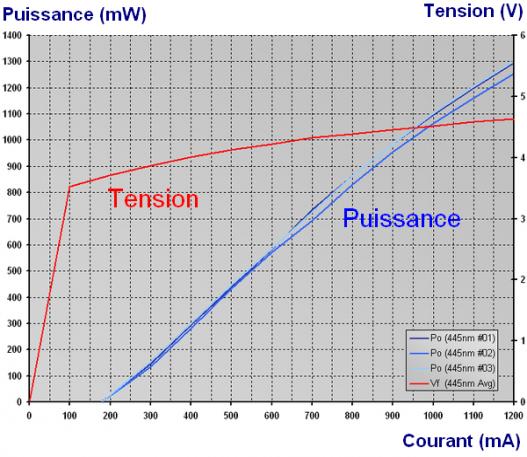 construction de laser bleu 1000mw 1w pas cher 8