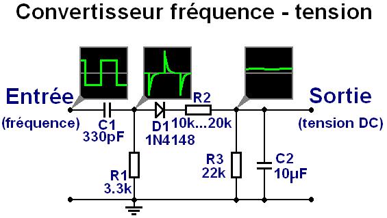 Convertisseur fréquence / tension passif simple