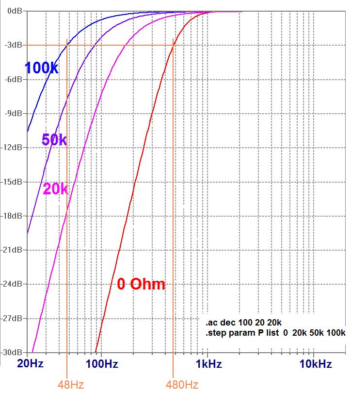 filtre actif passe haut ampli op réponse bode