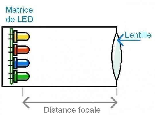 jeu de lumiere led principe 1