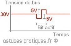 L'inductance: bus de terrain et téléphonie