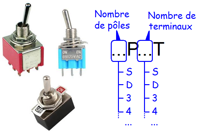 commutateur rotatif poles et terminaux