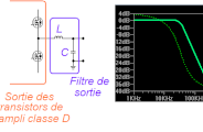 Le filtre de sortie d'un ampli classe D