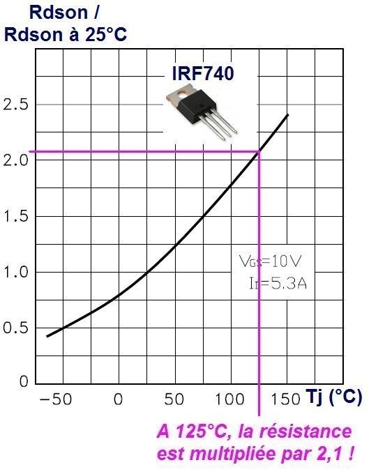Les transistors Mosfet de puissance