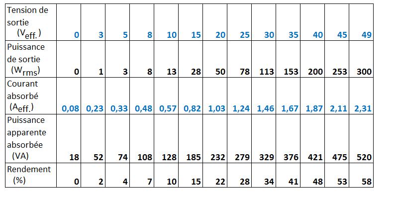 calcul rendement ampli classe b