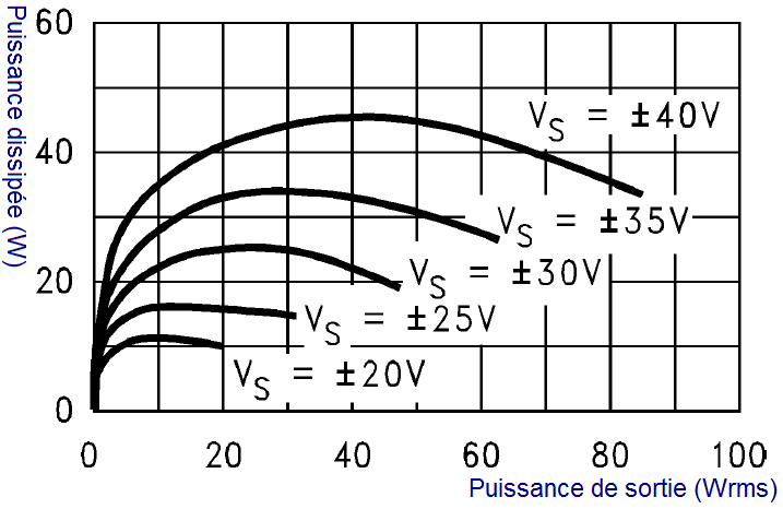 dissipation puissance ampli classe b