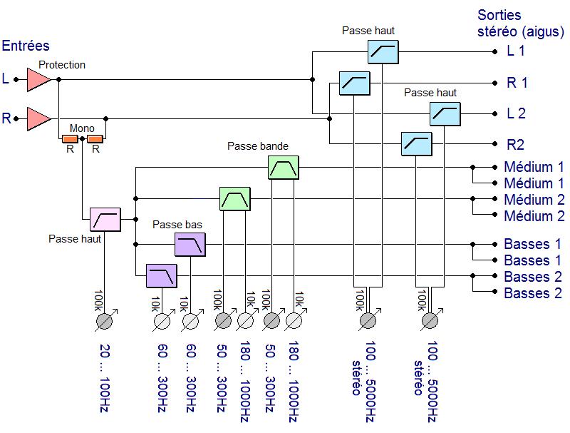 filtre actif audio 3 voies subwoofer