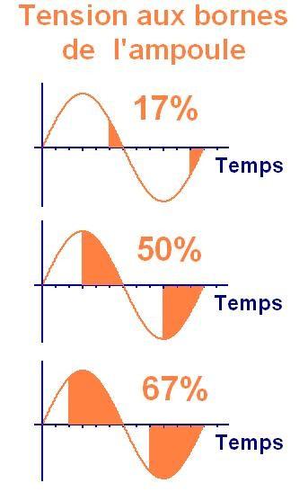 variateur a triac fonctionnement et schema 3