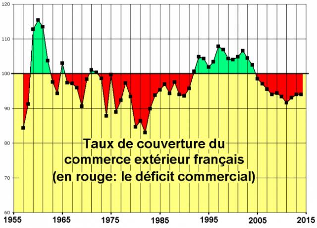 deficit public et deficit commercial en france 1