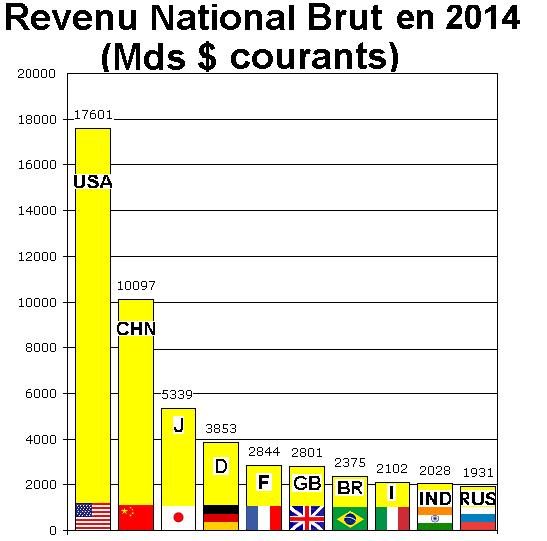 Produit National Brut, Revenu National Brut