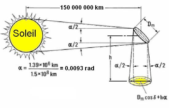 convertir l energie solaire en energie electrique l ocean 2