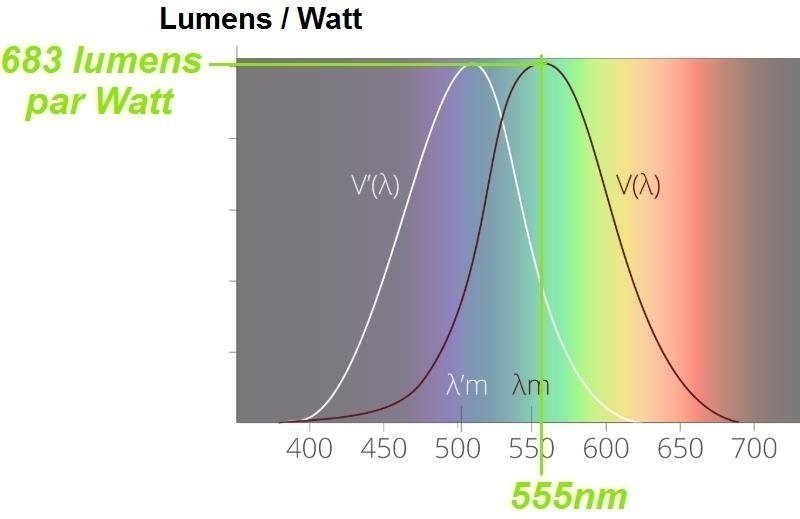 difference definition lumen lux