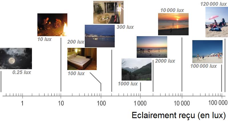 eclairement lux definition