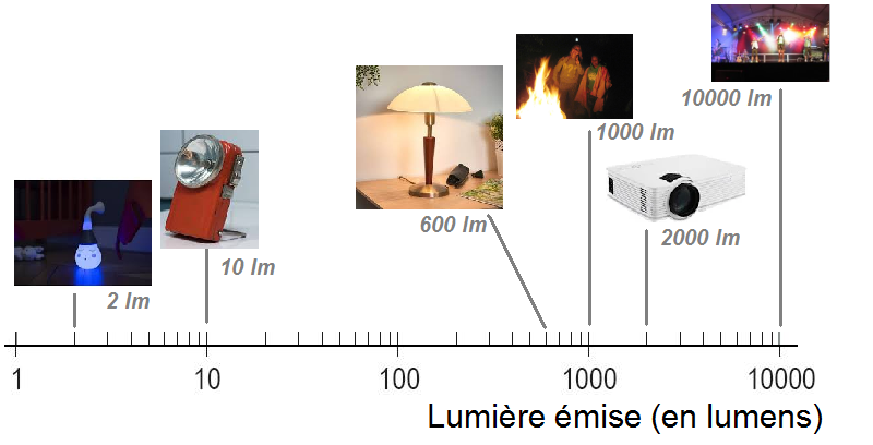 lumen lux difference