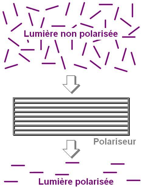 la polarisation de la lumiere 1