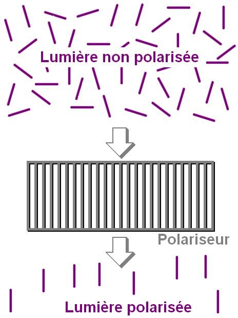 la polarisation de la lumiere 2