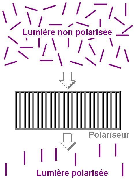 la polarisation de la lumiere 2