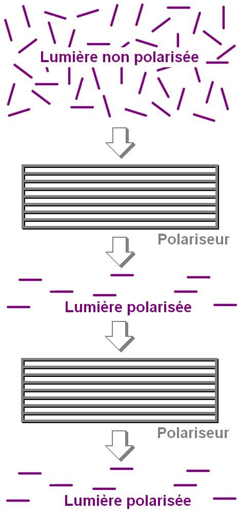 la polarisation de la lumiere 3