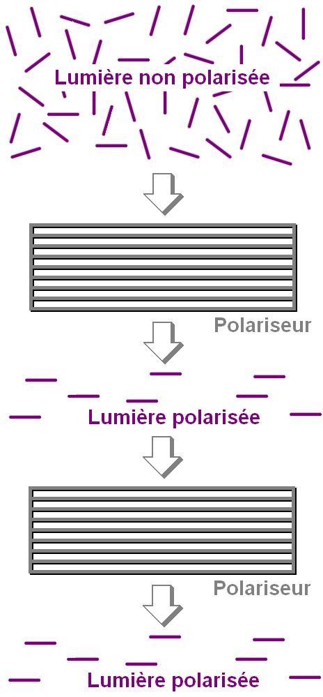 la polarisation de la lumiere 3