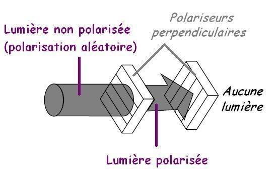 la polarisation de la lumiere 5