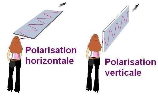 La polarisation de la lumière