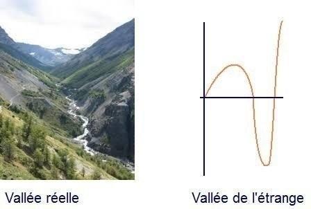 vallée étrange dérangeante critique