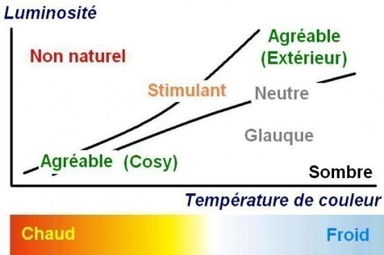 temperature de couleur courbe de kruitof effet purkinje 4