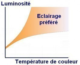 Temp rature de couleur courbe de kruitof effet purkinje - Temperature ambiante ideale ...