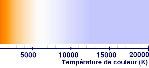 temperature de couleur definition 8