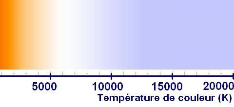 temperature de couleur definition 8