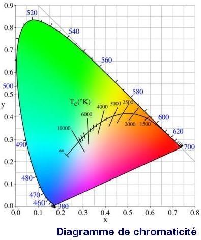 temperature de couleur definition 9