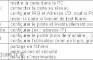 introduction aux reseaux 0