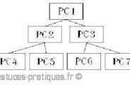 Les différentes topologies des réseaux
