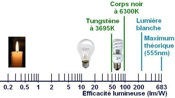 efficacite lumineuse des lampes lumen par watt 1