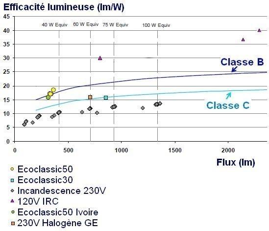 efficacite lumineuse des lampes lumen par watt 15