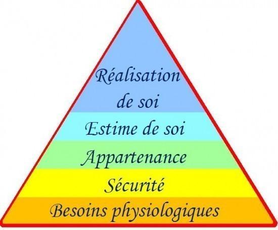 la pyramide de maslow 0