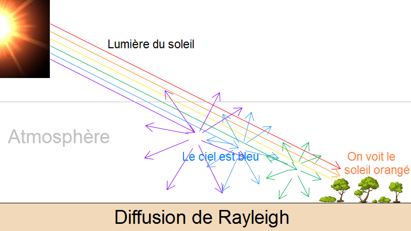 diffusion rayleigh ciel bleu mars