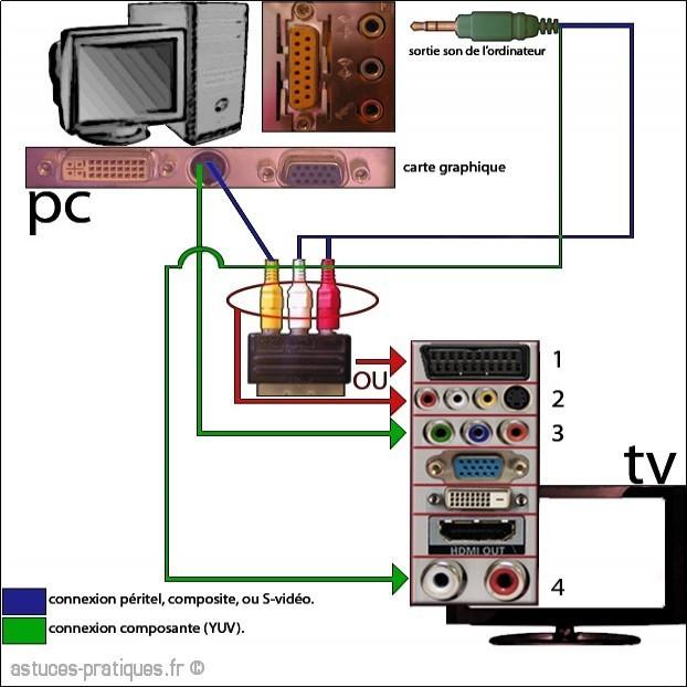 Connecter un pc sur une tv