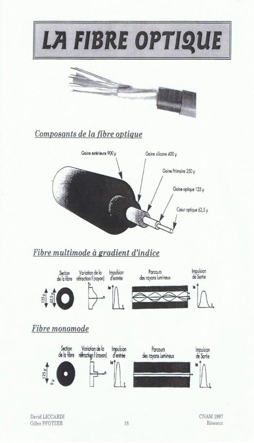 la fibre optique 0