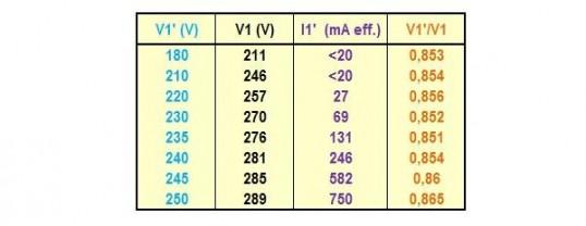 la saturation magnetique sur un transformateur 4