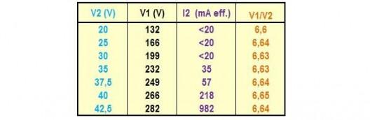 la saturation magnetique sur un transformateur 6