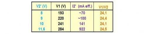 la saturation magnetique sur un transformateur 8