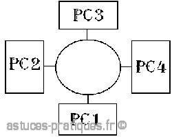 les differentes topologies des reseaux 1