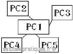 les differentes topologies des reseaux 2