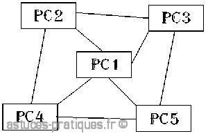 les differentes topologies des reseaux 3