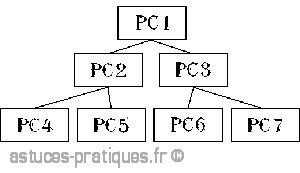 les differentes topologies des reseaux 4