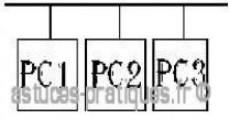 les differentes topologies des reseaux 0