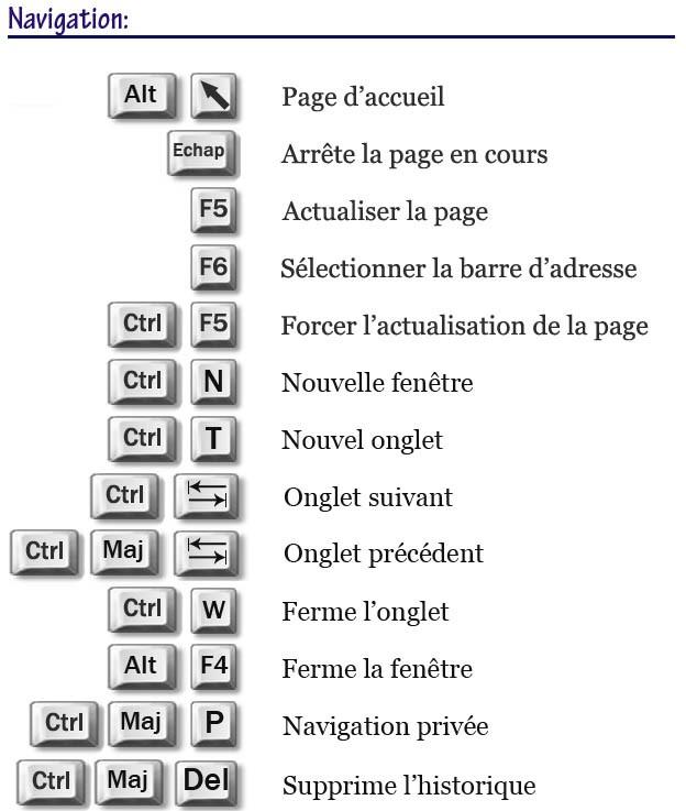 les raccourcis clavier firefox